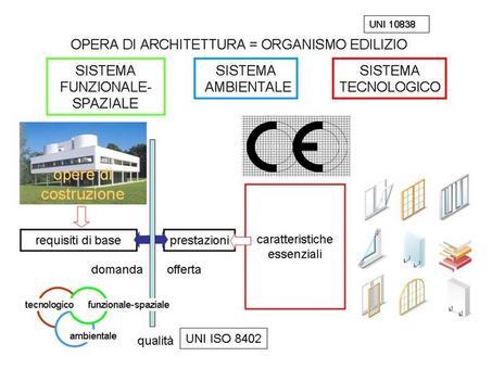 Organismo edilizio e regolamento UE prodotti da costruzione