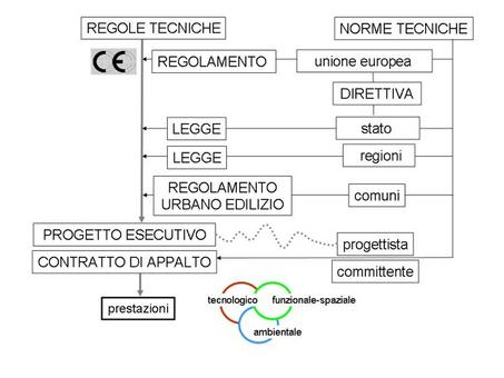 Prestazioni – regole tecniche – norme tecniche