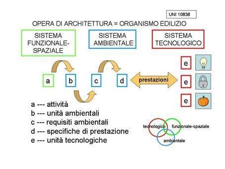 Organismo edilizio e progetto esecutivo (processo decisionale)