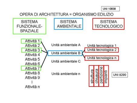Organismo edilizio ambiguità dell'approccio esigenziale-prestazionale