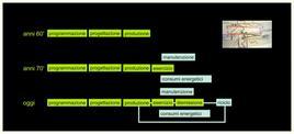 Processo edilizio verso ciclo di vita