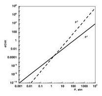 Dipendenza delle velocità di reazioni dalla pressione