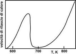 Velocità di rilascio del calore in funzione della temperatura iniziale in un CSTR.
