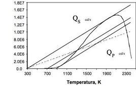 Quantità di calore scambiato e prodotto in un CSTR in funzione della temperatura di alimentazione al reattore.