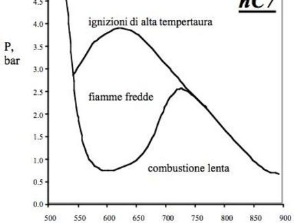 Diagramma di ignizione del nC7 in un CSTR con tempo di residenza di 200ms.