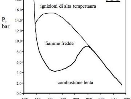 Diagramma di ignizione dell'iC8 in un CSTR con tempo di residenza di 400ms.
