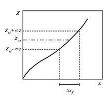 Esempio schematico della relazione tra lo spessore di fiamma nel campo delle frazioni di massa e nel campo fisico