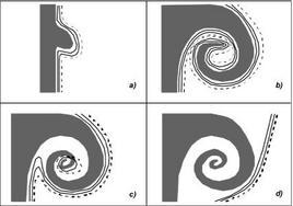 Schema di evoluzione di un vortice