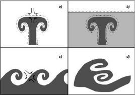 Schema di evoluzione di una coppia di vortici