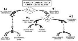 Diagramma logico della relazione dei regimi di miscelamento con isosuperficie progressive