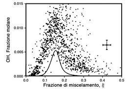 Insieme di misure di OH in una fiamma a diffusione contro la frazione di miscelamento.  La linea continua mostra le condizioni di equilibrio. Adattato dal lavoro di Masri e Dibble [1].