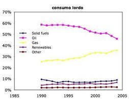 Evoluzione temporale della distribuzione dei consumi per classi di combustibili/fonti