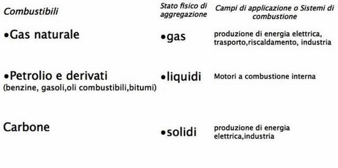 I combustibili fossili sono costituiti da Carbonio, Idrogeno e tracce di elementi/composti inorganici
