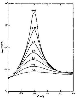 Andamento del calore specifico a pressione costante in funzione di  su curve parametriche nel rapporto T/Tc. (Sengers J., 1977).