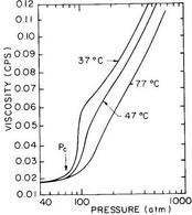 Viscosità dell'anidride carbonica in funzione della pressione su curve parametriche nella temperatura (McHugh M. et al., 1986).