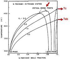 Diagramma di equilibrio per il sistema n-pentano/azoto a varie pressioni (Hsieh K.C. et al., 1991).