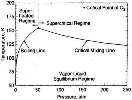 Curve di equilibrio liquido-gas per il sistema ossigeno/idrogeno, a varie pressioni (Yang V. et al., 1995).