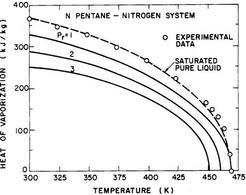 Effetto della pressione sul calore latente di vaporizzazione del n-pentano, nel sistema n-pentano/azoto (Hsieh K.C. et al., 1991).