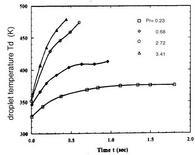 Profilo temporale della temperatura superficiale di una goccia di n-esano in azoto, per differenti valori della pressione (Gilver S.D. e Abraham J., 1996).