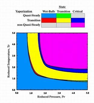 Regimi di vaporizzazione di una goccia in funzione di Tr e Pr. (Givler S.D. et al., 1996)