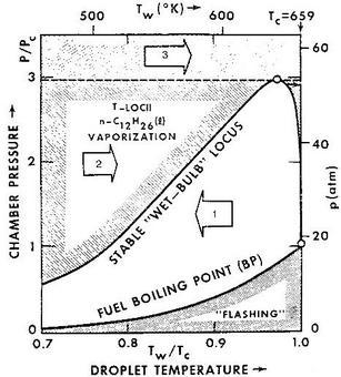 Evoluzione di una goccia in funzione della temperatura e della pressione iniziali (Rosner et al., 1973)