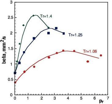 Andamento di  in funzione di pr, su curve parametriche in  per gocce di n-eptano (a partire da Givler S.D. et al., 1996)