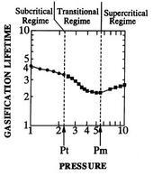 Campi di esistenza dei differenti regimi di vaporizzazione in riferimento al tempo di vaporizzazione (Umemura A. et al., 1996).