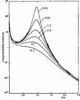 Andamento della compressibilità isoterma in funzione di ρr su curve parametriche nel rapporto ΔT=(T-Tc)/Tc (Sengers J., 1977)