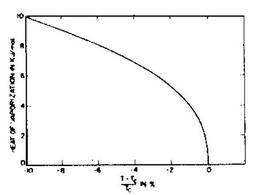 Andamento del calore latente di vaporizzazione in funzione della temperatura per diverse sostanze (Reid R.C. et al., 1977).