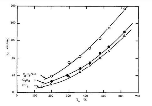 Influenza della temperatura ambiente sulla velocità di combustione.