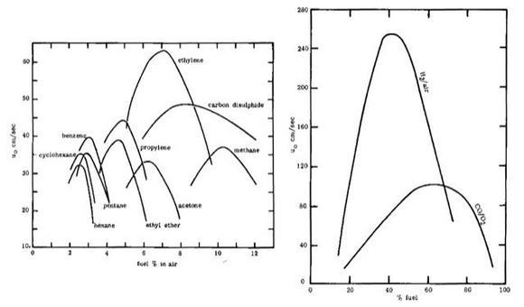 Velocità di combustione contro il rapporto aria-combustibile.