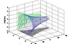 Esponenziale complesso con costante di decadimento con modulo minore.