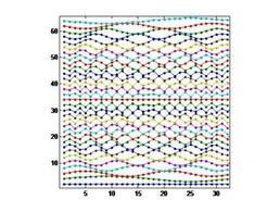 Componente seno degli esponenziali di periodo 64.