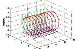 Segnale esponenziale complesso a frequenza maggiore.