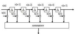 Diagramma a blocchi della convoluzione.