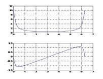 Funzione di trasferimento di un sistema ricorsivo del primo ordine caso a>0.