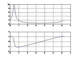 Funzione di trasferimento di un sistema ricorsivo del primo ordine nel caso a complesso.