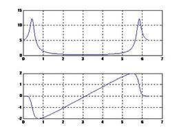 Funzione di trasferimento della cascata di due sistemi ricorsivi del primo ordine nel caso a complesso.