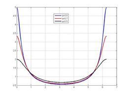 Sistema del primo ordine: risposta in frequenza per diversi valori del parametro a.