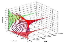 Sistema oscillante del primo ordine b=0.9995*exp(j*ω0)  ω0=pi/118.