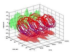 Sistema oscillante del primo ordine con un ingresso rumore bianco.
