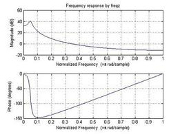 Risposta in frequenza di un sistema del secondo ordine, risonante.