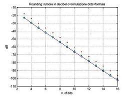 Rapporto SNR mediante la legge analitica e la simulazione, in buon accordo. Nel diagramma  sono riportati anche i valori relativi al caso del troncamento, per il quale l'SNR si alza di circa 6 dB (equivalente alla perdita di un bit).
