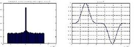 Segnale sin2 e sua distribuzione di probabilità .