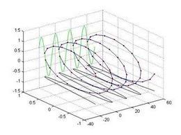La sequenza potenza n-ma dell' esponenziale complesso x[n].