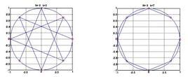 Campioni della sequenza nel caso N=8 per k=3 e k=7
