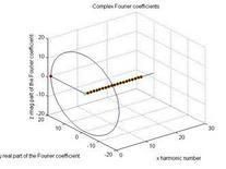Frequenza: Lo spettro contiene la sola fondamentale. Tempo: Impulso unitario.