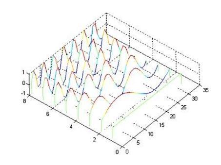 Le componenti  immaginarie della matrice della trasformazione DFT in una rappresentazione in 3D.