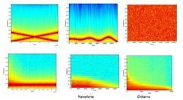 Si propongono qui alcuni spettrogrammi di diversi segnali, con il relativo suono, nell'ordine Due sweep in frequenza- sinusoide modulata in frequenza – rumore bianco –  Rumore filtrato con filtro tempo variante – Pianoforte – Chitarra.