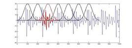 L'operazione di windowing di un segnale: in rosso la finestra e la relativa porzione di segnale così isolata. Lo spettro di questo segnale a durata limitata rappresenta il contenuto in frequenza del segnale nell'intervallo di tempo selezionato.